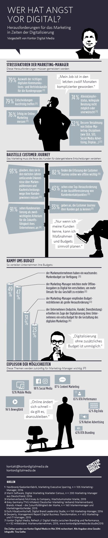 Kontor Digital Media hat rund um das Thema aktuelle Studienzahlen zusammengetragen. Die Infografik Wer hat Angst vor Digital? illustriert die Stressfaktoren der Marketing-Manager, die Baustelle Customer Journey, den Kampf um das Budget sowie die Explosion der Werbemöglichkeiten, die sich durch neue Kanäle und Touchpoints ergeben. Alle Angaben beziehen sich auf Deutschland und wurden im Mai 2016 recherchiert.