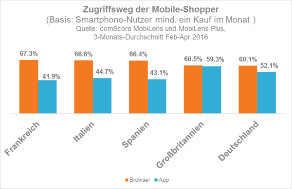access-method-for-mobile-shoppers-de_reference3
