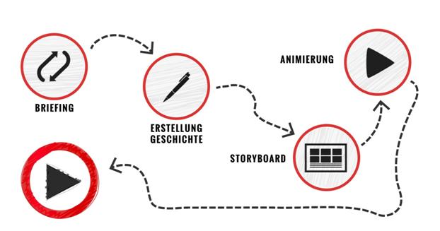 Vorgehensweise bei der Erstellung eines Erklärvideos. Bildquelle: Onpulson.de
