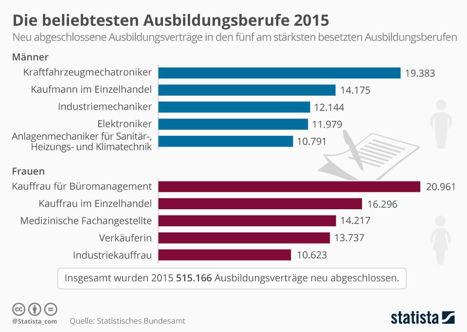 infografik_5298_die_beliebtesten_ausbildungsberufe_2015_n