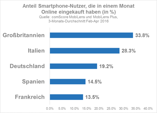 smartphone-users-who-made-an-online-purchase-in-a-month-de_reference1