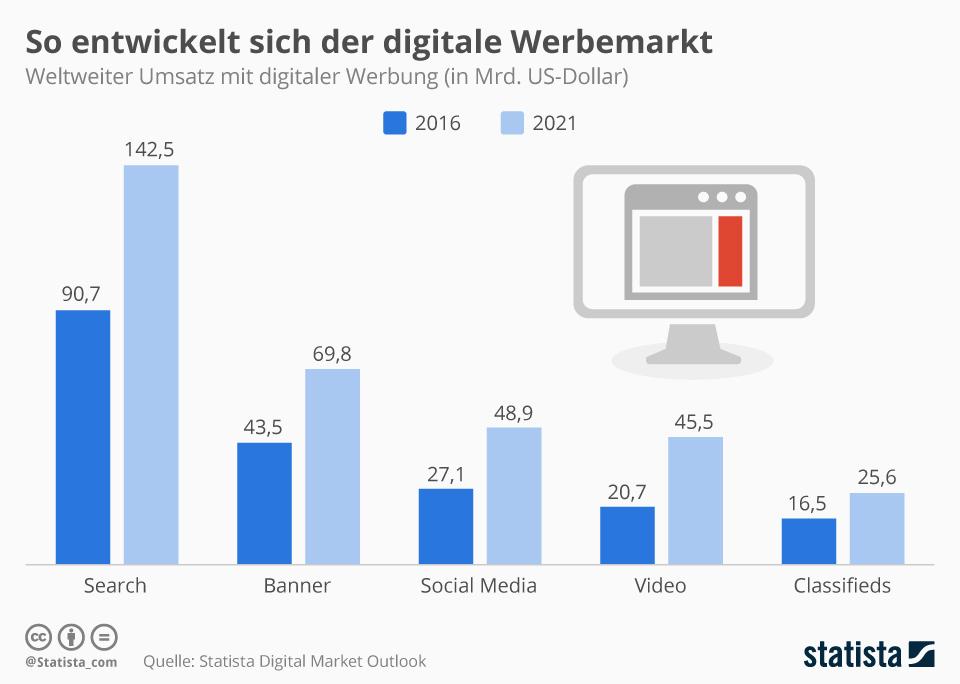 digitale werbemarkt