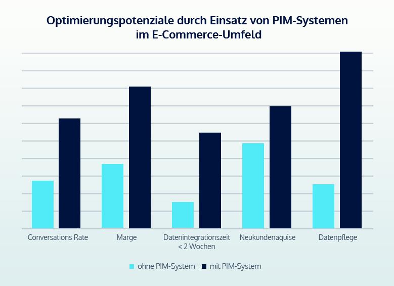 pim-grafik-wirkung-diagramm_angepasst