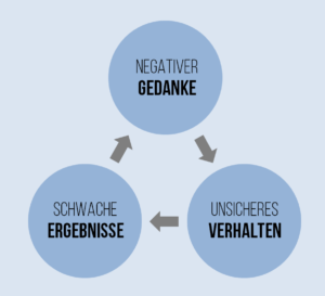 Abb. 1_Negative Gedanken als Ursache für schwache Ergebnisse