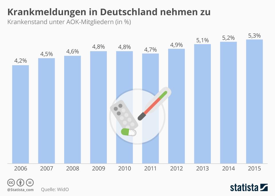 krankmeldungen in deutschland