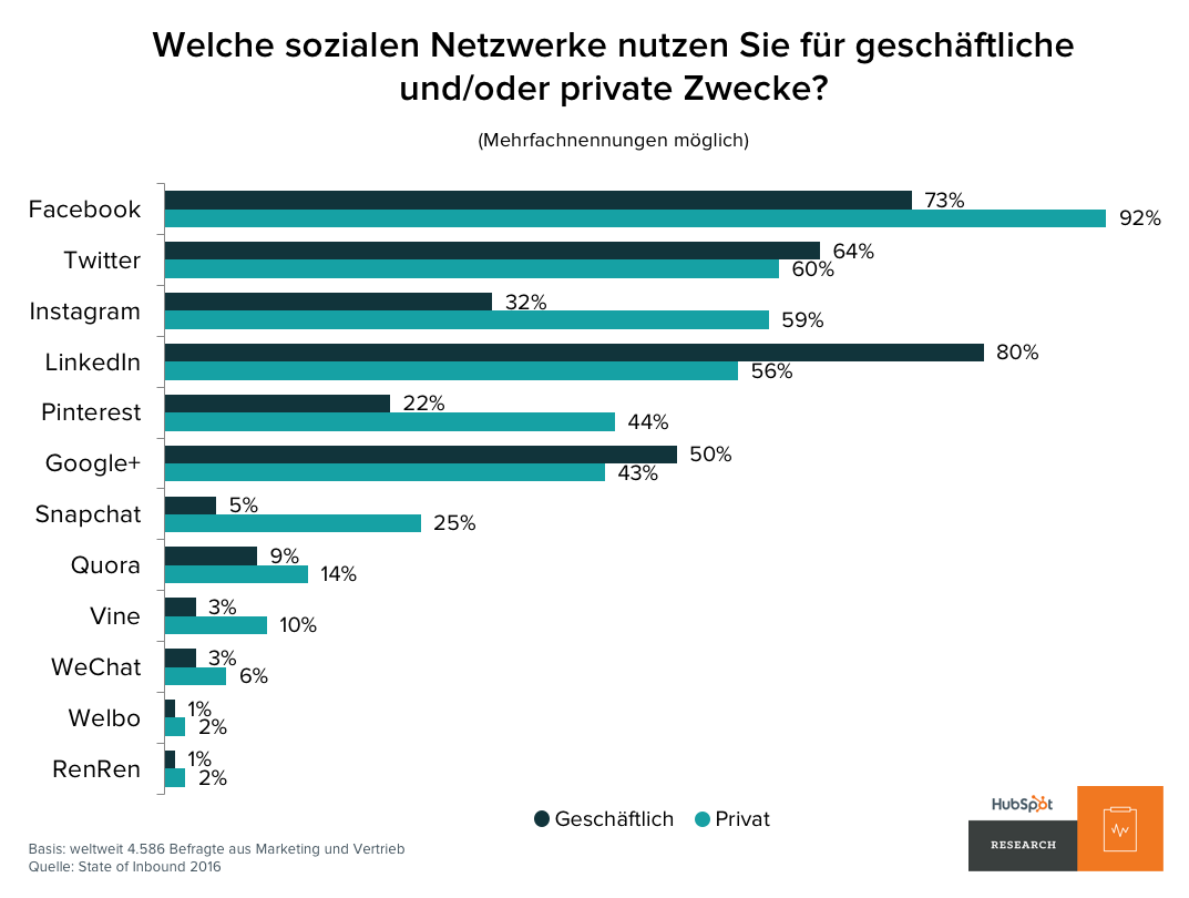 social-media-geschaeftlich-privat_3