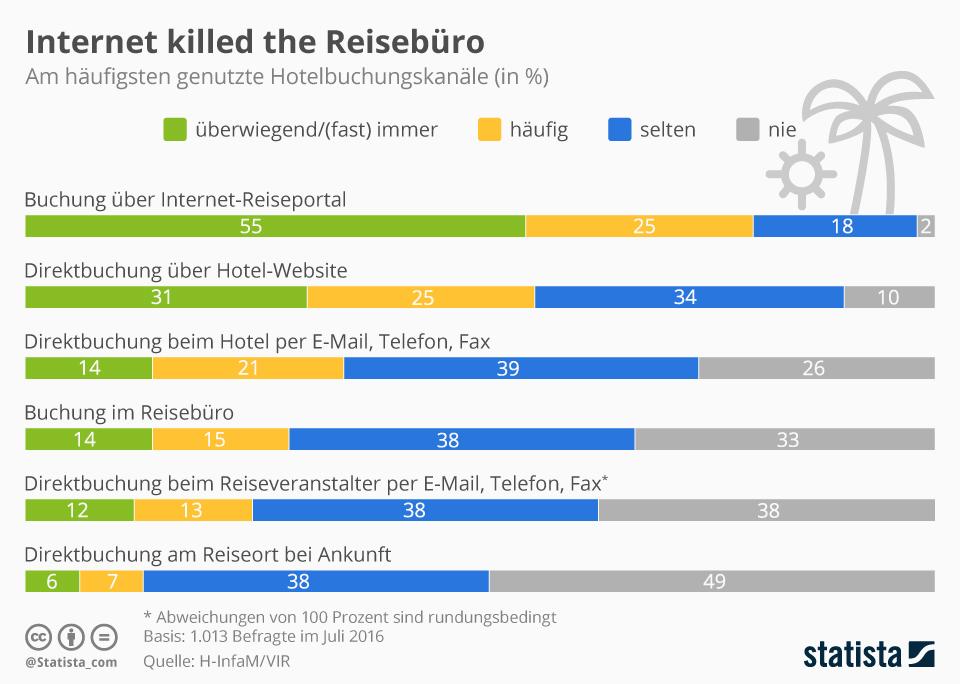 Digitale Transformation: Internet killed the Reisebüro   Onpulson