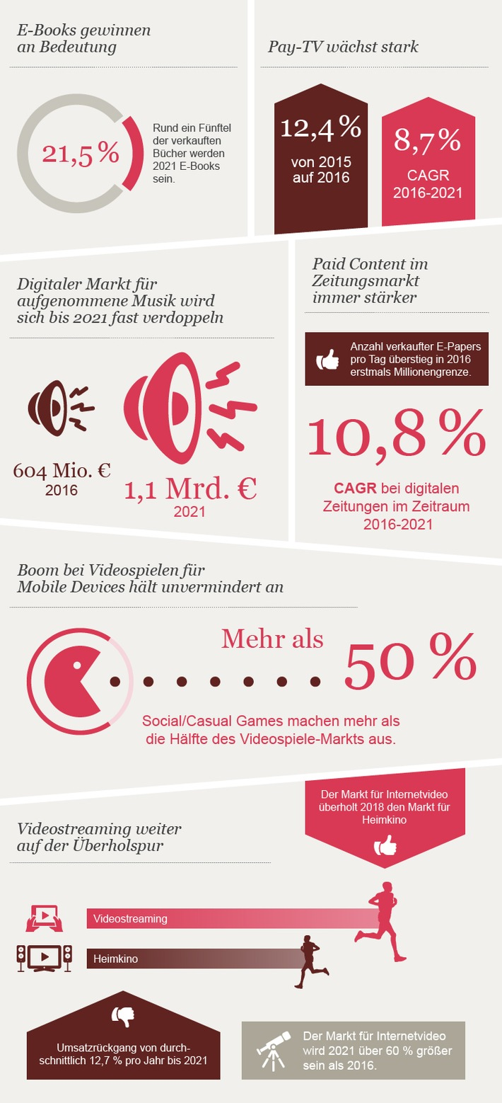 Quelle: PwC German Entertainment & Media Outlook 2017-2021.