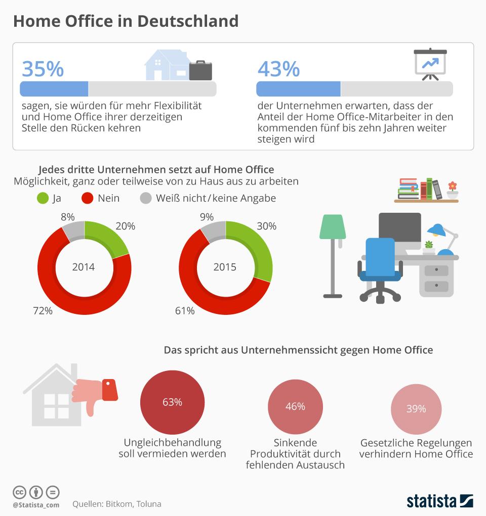 homeoffice richtig gestalten gemutlich, wie sie erfolgreich im home-office arbeiten | onpulson, Design ideen