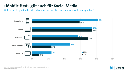 Mobile first auch bei Social Media