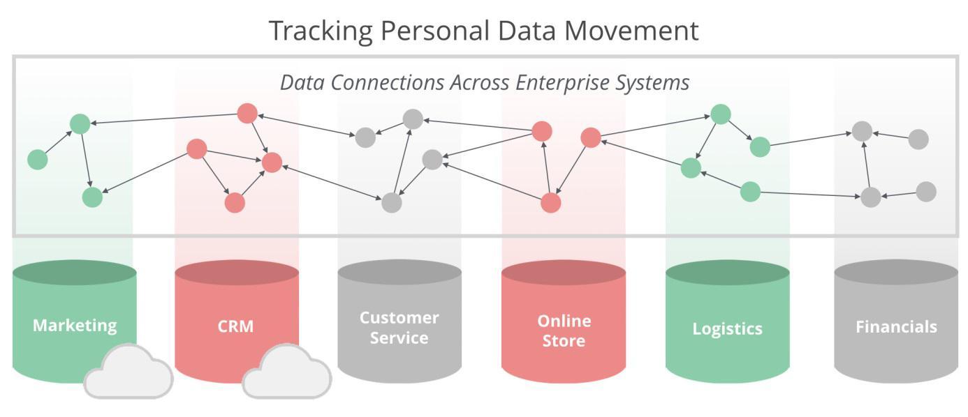 Rückverfolgung personenbezogener Daten über alle Unternehmenssysteme hinweg.
