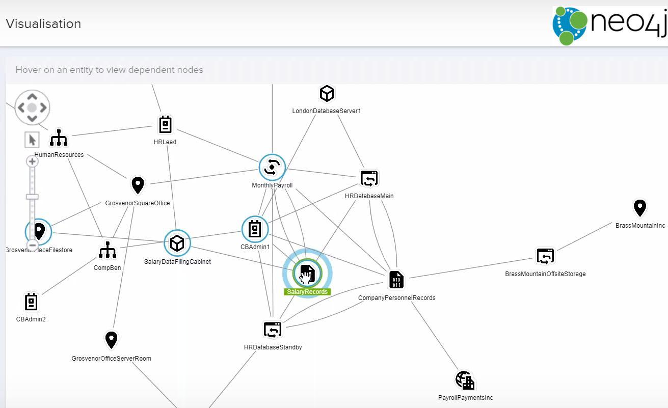 Visualisierung der Zusammenhänge von vernetzten Daten