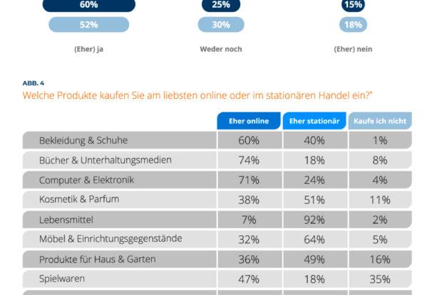 E-Commerce Trends von Shoppern