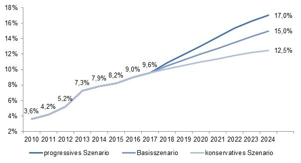 E-Commerce Prognose bis ins Jahr  2024