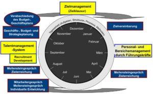 Unternehmensführungsprozess und Führungssysteme