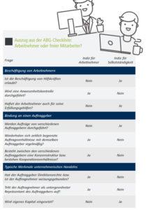 ABG-Checkliste