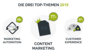 Top Marketing Themen