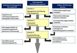Führungskräfteentwicklungsprogramm