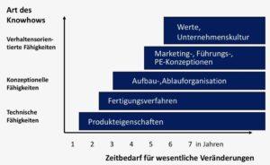 Imitationsschutz von Knowhow nach Sattelberger