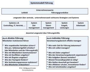 Systemmodell Führung