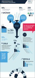 Innovationskultur in deutschen Unternehmen