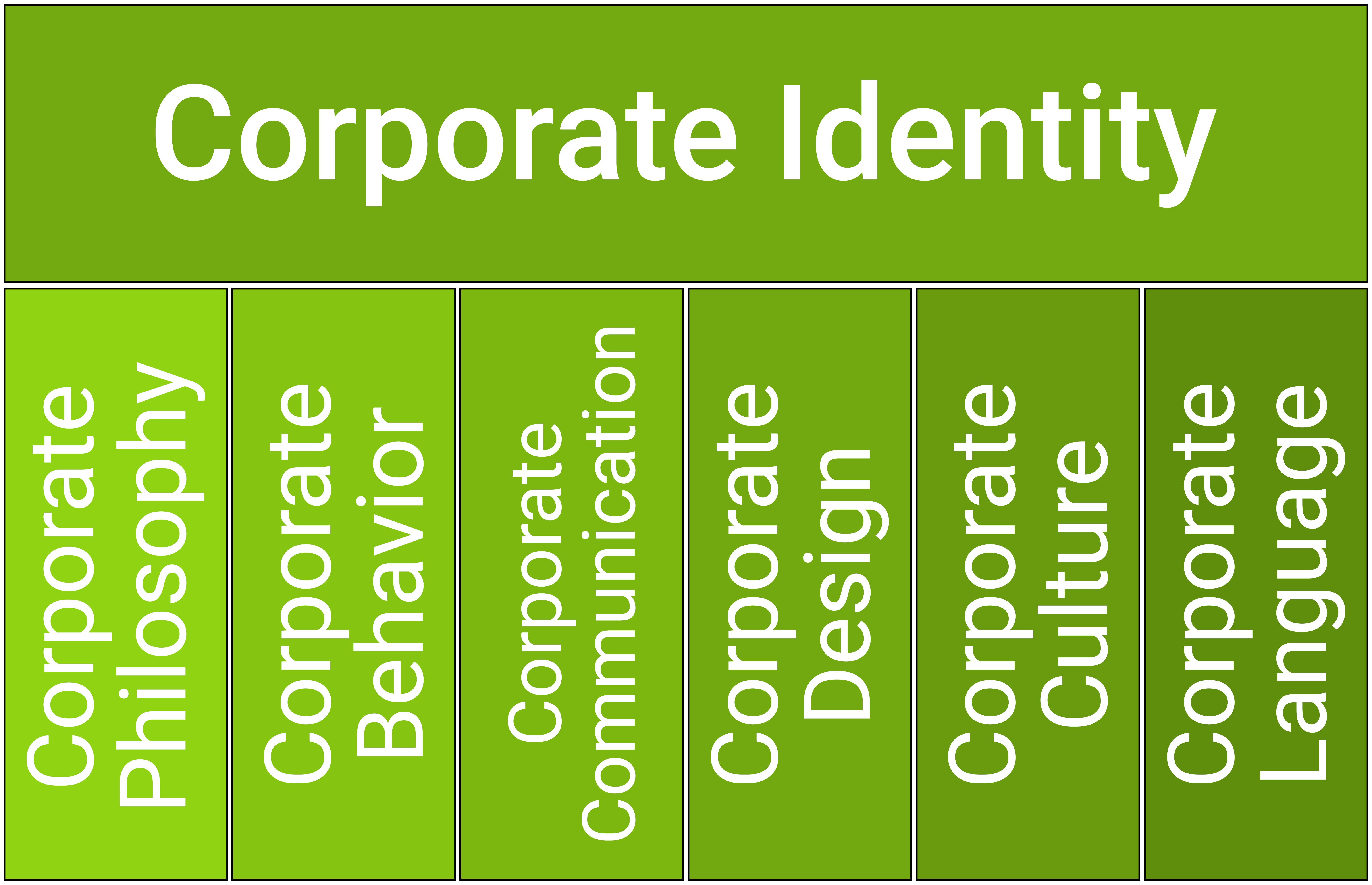 Beispiele Und Inspiration Zum Neuen Corporate