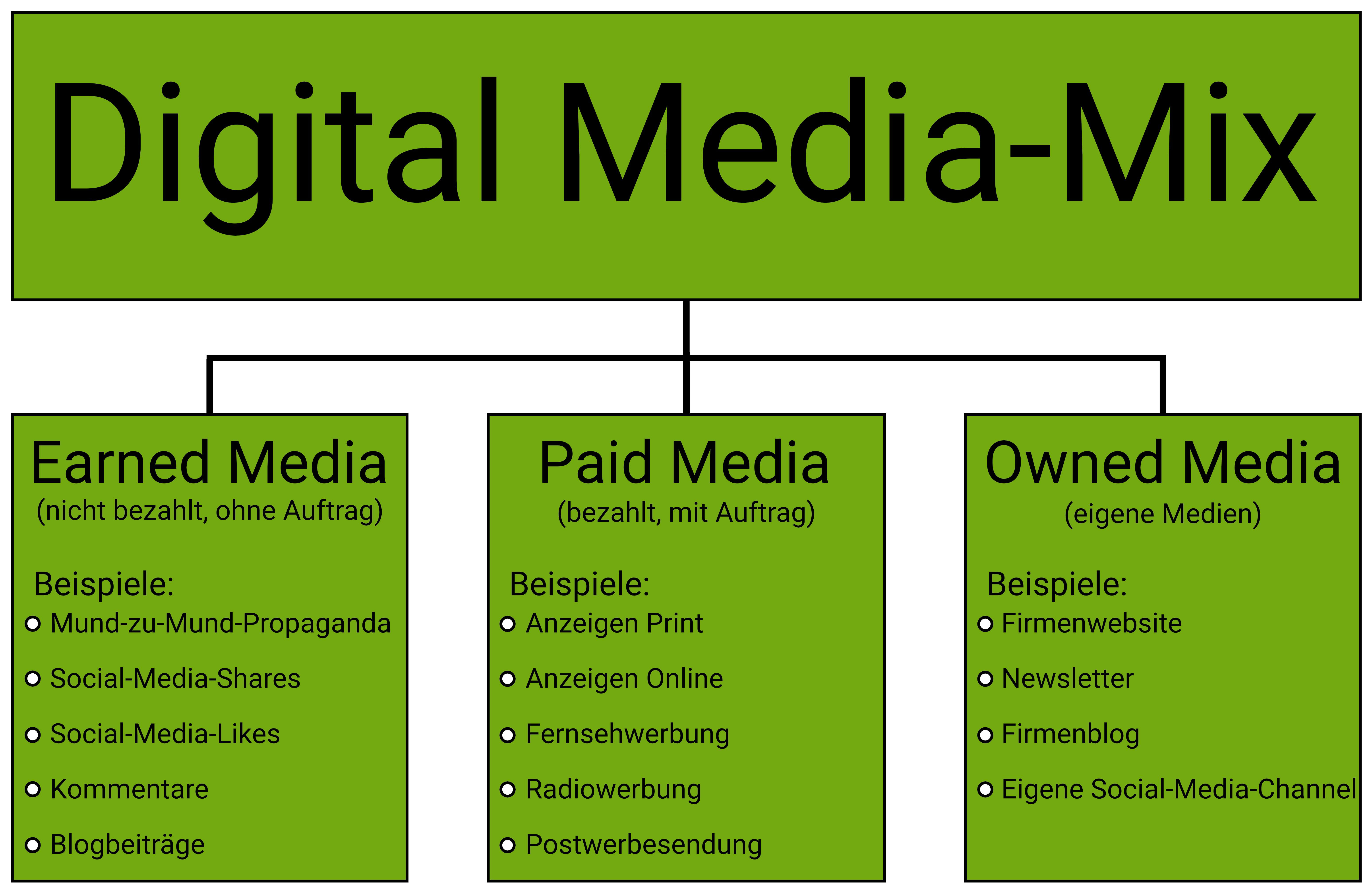 Soziale Medien In Der Vermittlungspraxis
