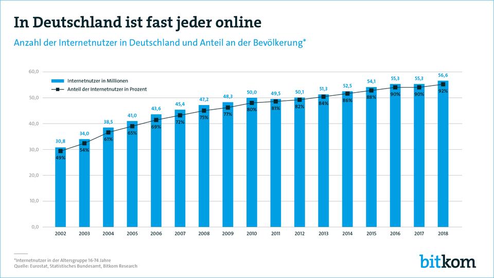 Internet Deutschland Geschichte