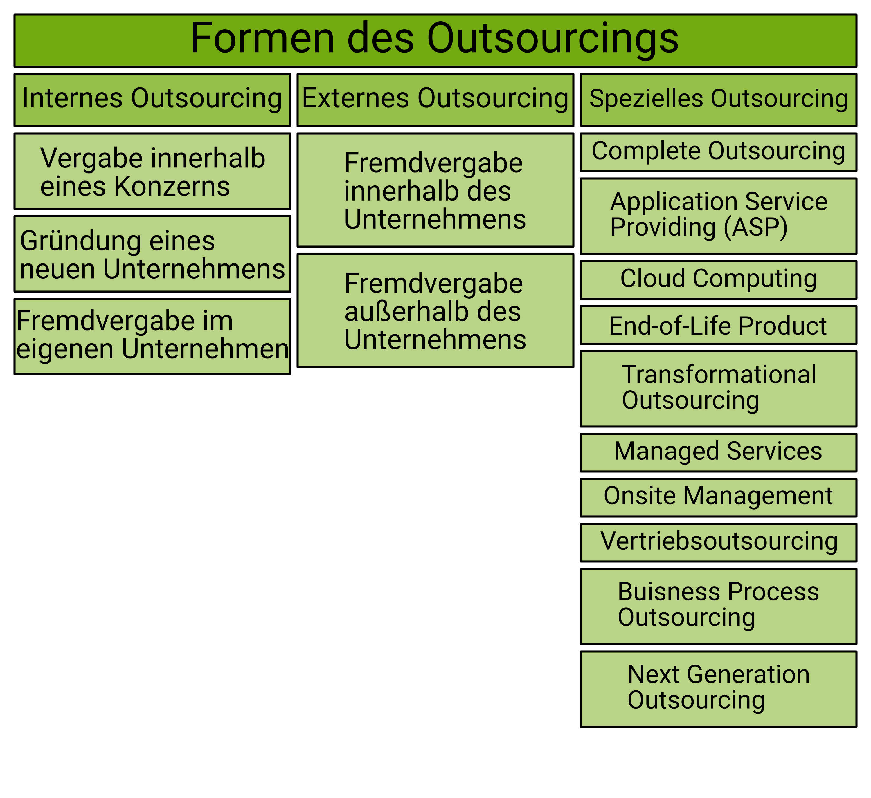 Formen des Outsourcings