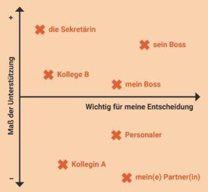 Matrix: Unterstützung und Entscheidungsrelevanz