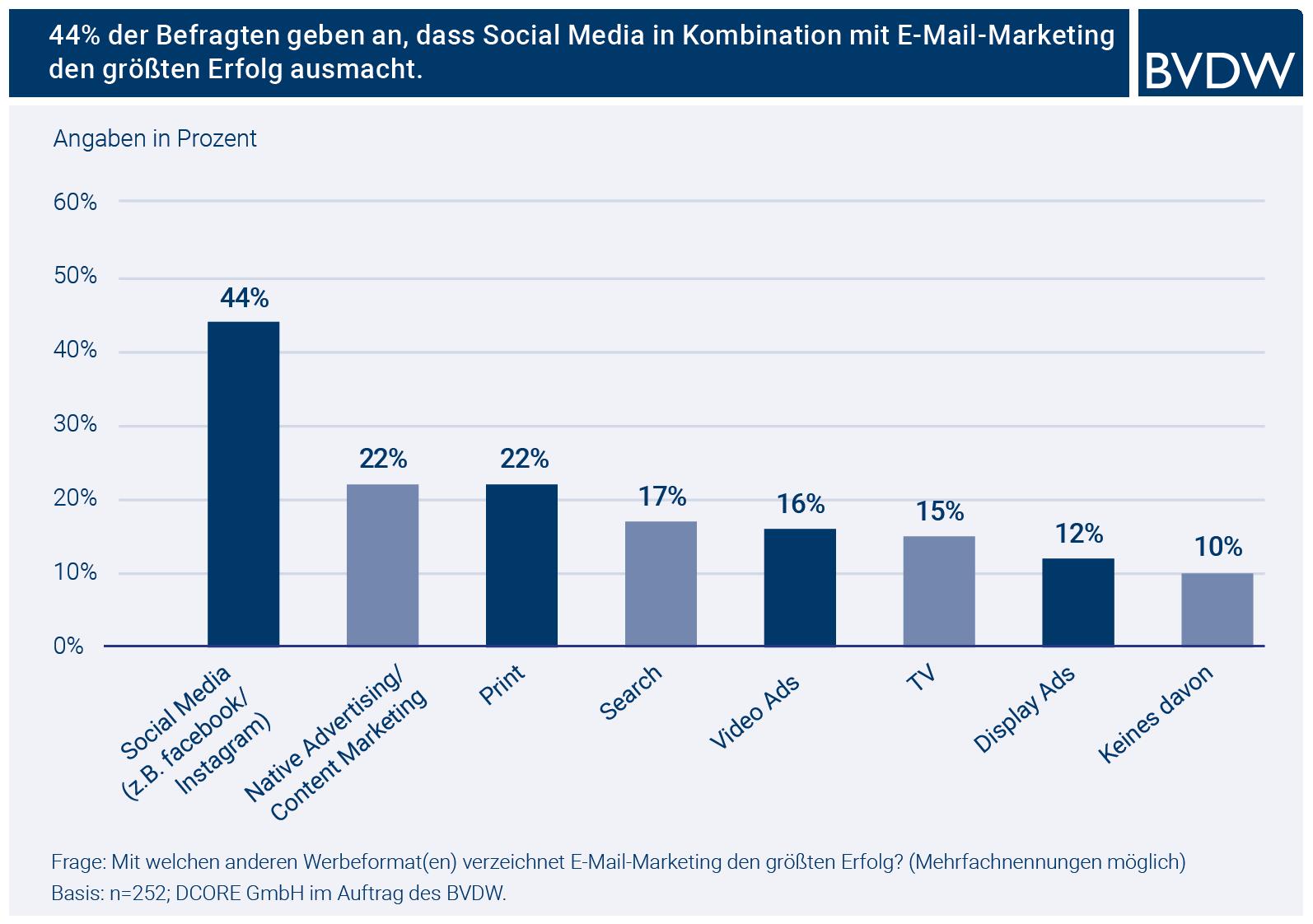 Grafik E-Mail-Studie-2