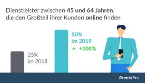 Statistik, wo Kunden gefunden werden
