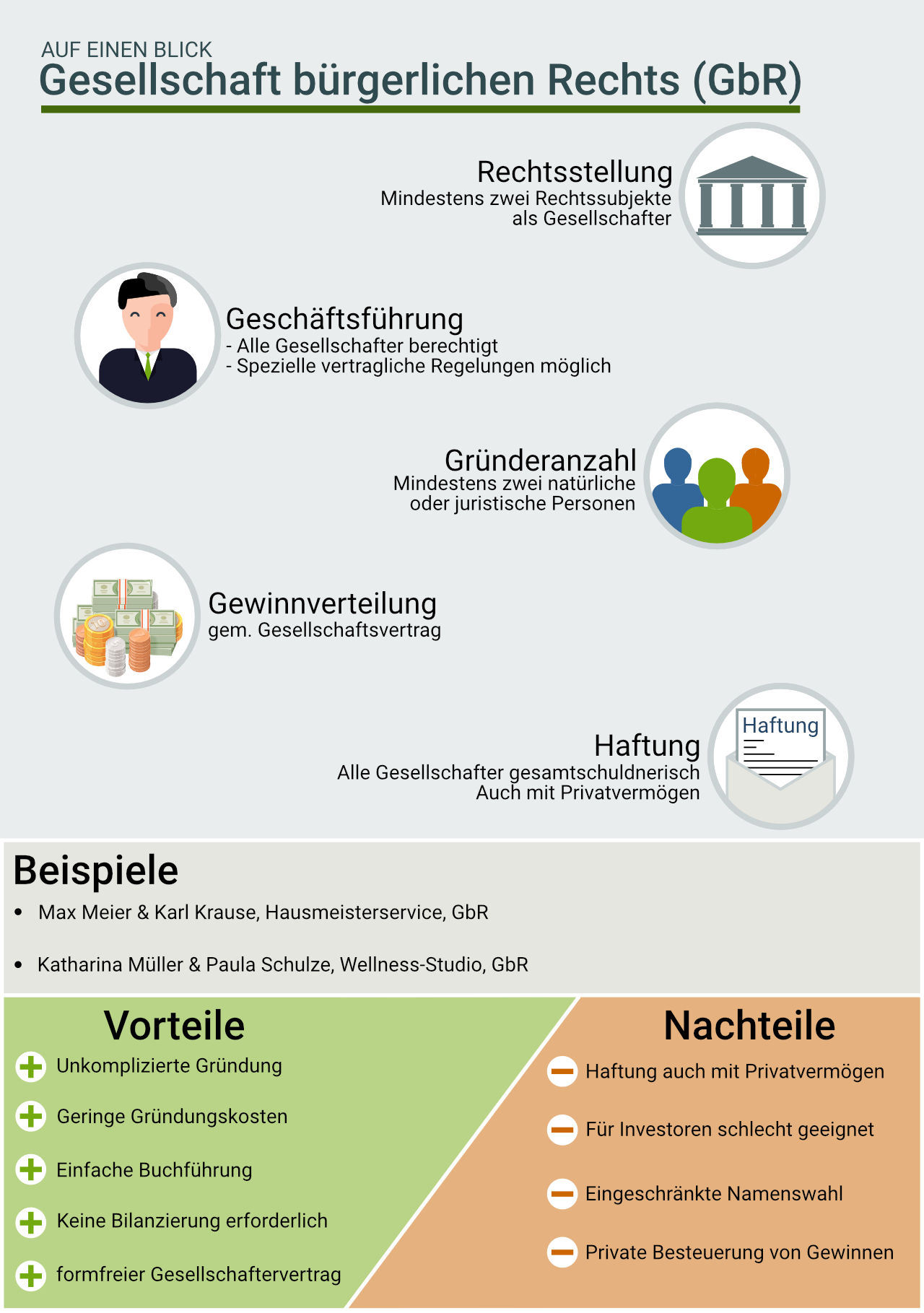 Infografik: Gesellschaft bürgerlichen Rechts (GbR)