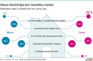 Grafik Homeoffice von Lott und Abendroth, Hans Böckler Stiftung