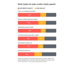 Werbeformen im Retail Media