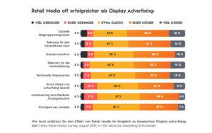 Retail Media oft erfolgreicher als Display Werbung