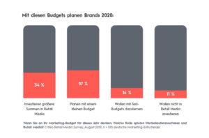Budgetplanung 2020