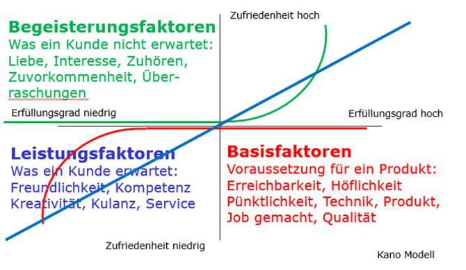Abbildung 1: Das Kano-Modell. Quelle: Helmut König