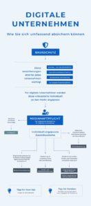 Absicherung digitale Unternehmen
