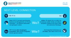 Next Level Connection