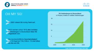 5G Verbindungen in Deutschland