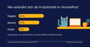 Produktivität im Home-Office