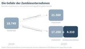 Die Gefahr der Zombieunternehmen
