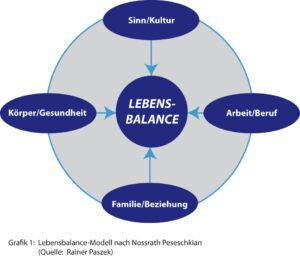 Lebensbalance-Modell