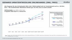 Szenario Umsatzentwicklung Onlinehandel
