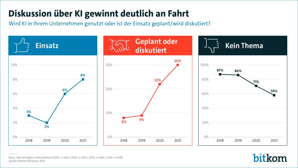 Künstliche Intelligenz in deutschen Unternehmen